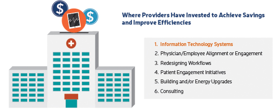 Where Providers Have Invested to Achieve Savings and Improve Efficiencies