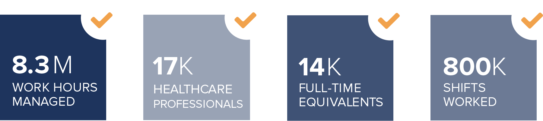 Workforce Solutions Results