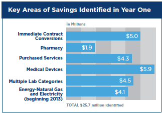 Hackensack - Key Areas of Savings Identified in Year One